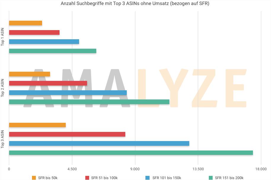 Amazon Brand Analytics Anleitung_Anzahl Suchbegriffe mit Top 3 ASINs ohne Umsatz bezogen auf Suchfrequenzrang_Q2 : 2019