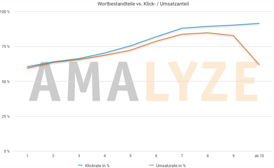 Amazon Brand Analytics Guide_Anzahl Wortbestandteile vs. Klick- Umsatzanteil