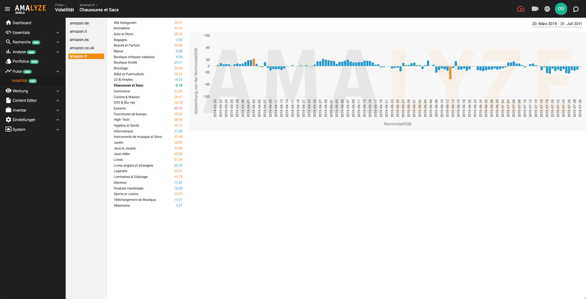 AMALYZE Shield Pulse_Auswertung Normvolatilität_Niedrige Abweichung