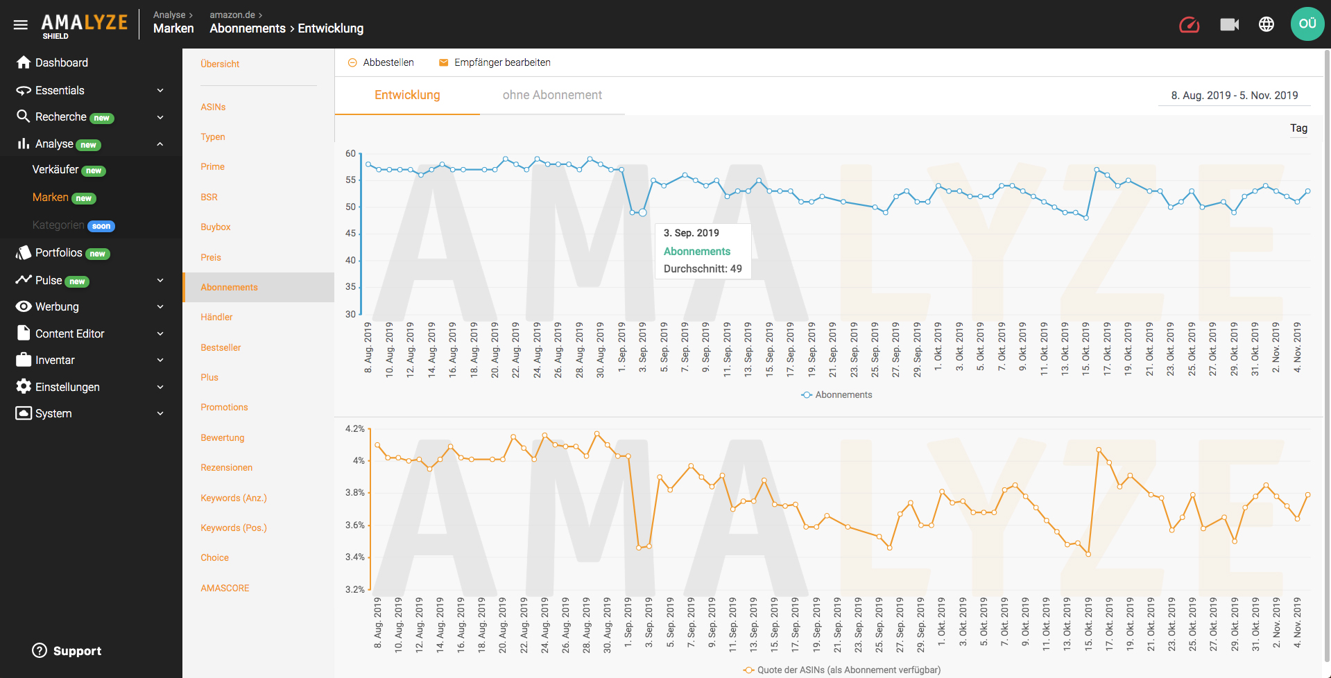 Amazon Brand Analysis Evaluation Subscriptions in Amazon Tool AMALYZE Shield
