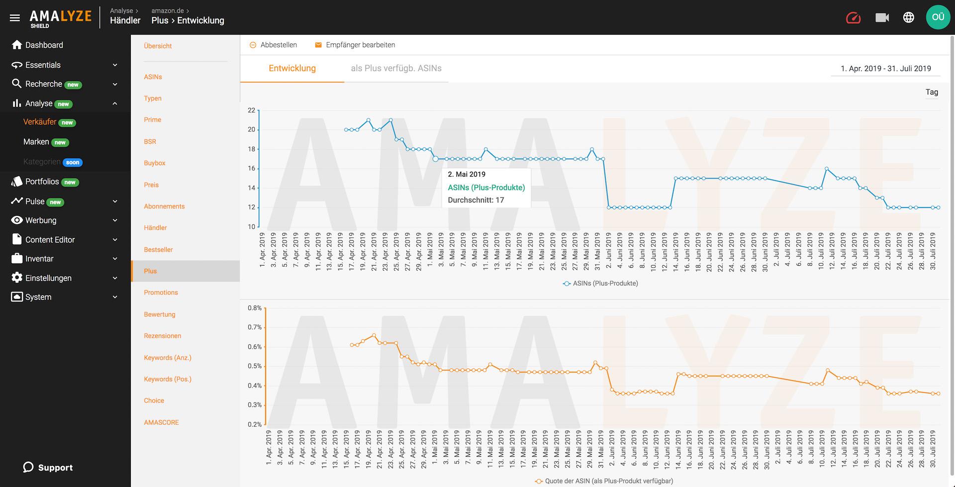 Amazon Seller Analyse_AMALYZE Shield_Entwicklung Plus Produkte im Zeitverlauf