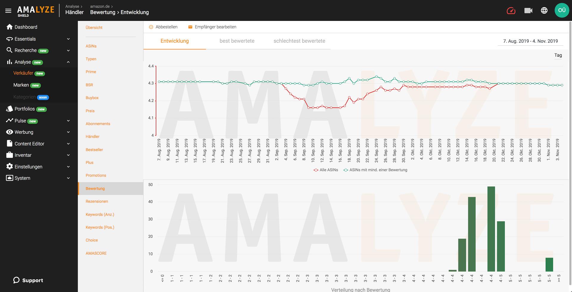 Amazon Seller Analyse_Auswertung der Durchschnittsratings, Sterne Bewertung