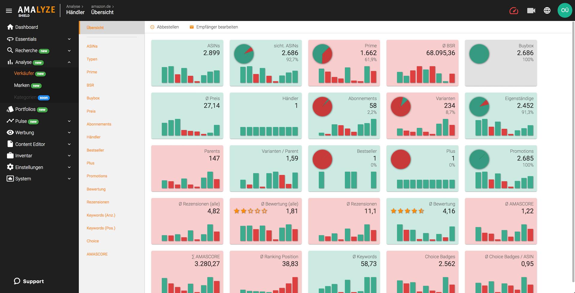 Tool für Amazon Shield_Verkäufer Analyse_Portfolio KPI Übersicht